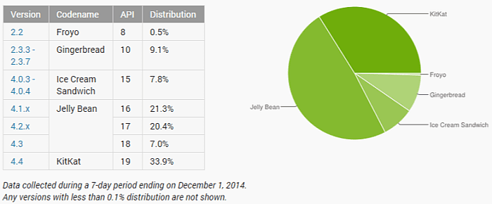Dashboards   Android Developers