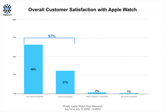 apple-watch-satisfaction-survey